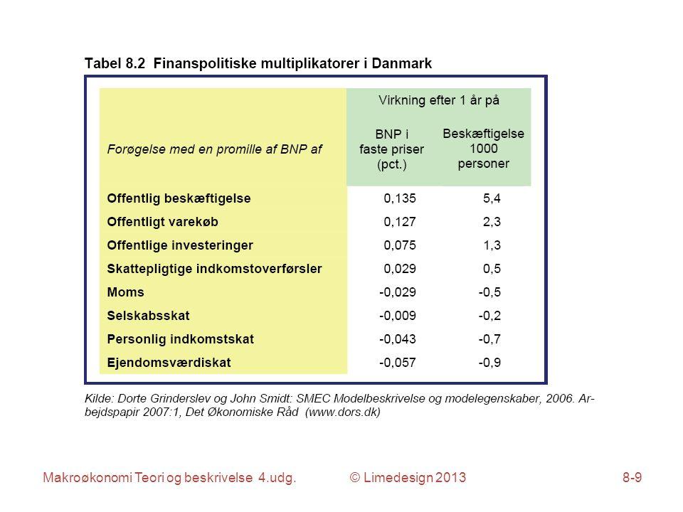 Makroøkonomi Teori og beskrivelse 4.udg. © Limedesign 20138-9