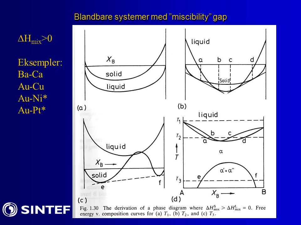 "Blandbare systemer med ""miscibility"" gap  H mix >0 Eksempler: Ba-Ca Au-Cu Au-Ni* Au-Pt*"