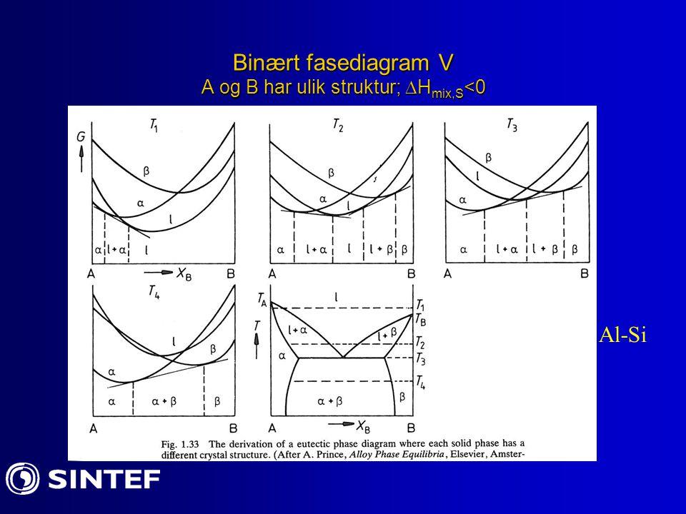 Binært fasediagram V A og B har ulik struktur;  H mix,S <0 Al-Si
