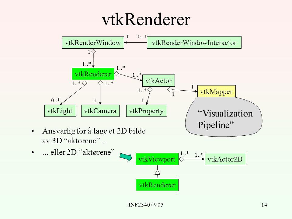 INF2340 / V0514 vtkRenderer vtkRenderWindow vtkRenderWindowInteractor vtkRenderer vtkLightvtkCamera vtkActor vtkProperty vtkMapper Ansvarlig for å lage et 2D bilde av 3D aktørene ......
