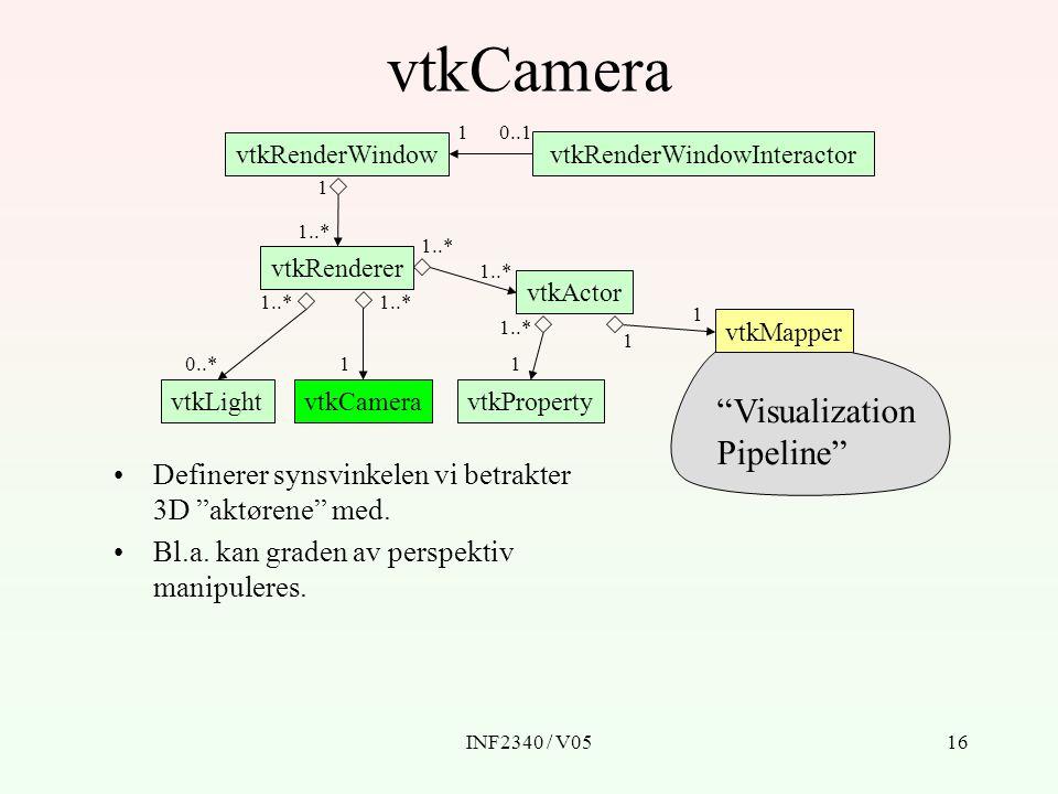 INF2340 / V0516 vtkCamera vtkRenderWindow vtkRenderWindowInteractor vtkRenderer vtkLightvtkCamera vtkActor vtkProperty vtkMapper Definerer synsvinkele