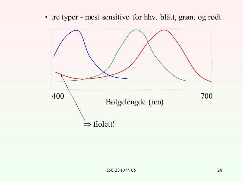 INF2340 / V0528 tre typer - mest sensitive for hhv. blått, grønt og rødt Bølgelengde (nm) 400700  fiolett!