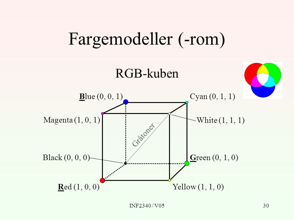INF2340 / V0530 Fargemodeller (-rom) RGB-kuben Red (1, 0, 0)Yellow (1, 1, 0) Green (0, 1, 0) Blue (0, 0, 1) Black (0, 0, 0) Cyan (0, 1, 1) Magenta (1,