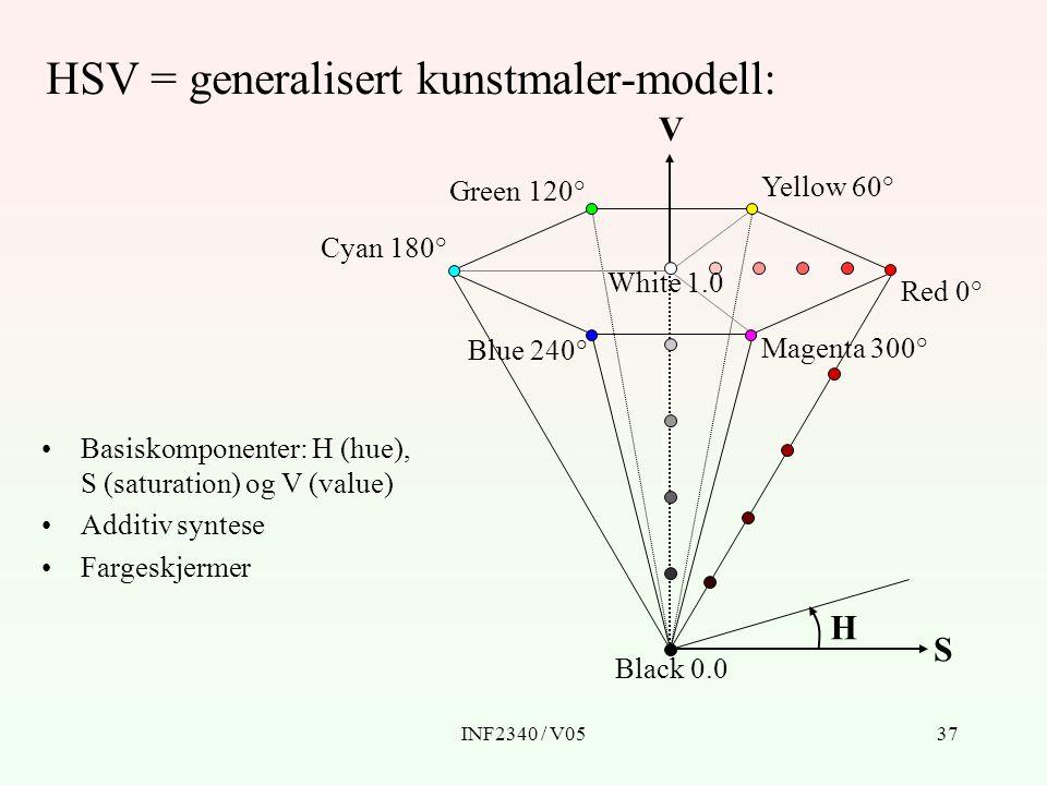 INF2340 / V0537 H S V Red 0° Yellow 60° Green 120° Cyan 180° Blue 240° Magenta 300° Black 0.0 White 1.0 Basiskomponenter: H (hue), S (saturation) og V (value) Additiv syntese Fargeskjermer HSV = generalisert kunstmaler-modell: