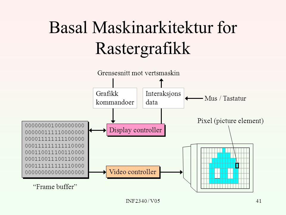 INF2340 / V0541 Basal Maskinarkitektur for Rastergrafikk Video controllerDisplay controller 000000001000000000 000000111110000000 000011111111100000 000111111111110000 000110011100110000 000111111111110000 000000000000000000 Grensesnitt mot vertsmaskin Frame buffer Mus / Tastatur Grafikk kommandoer Interaksjons data Pixel (picture element)