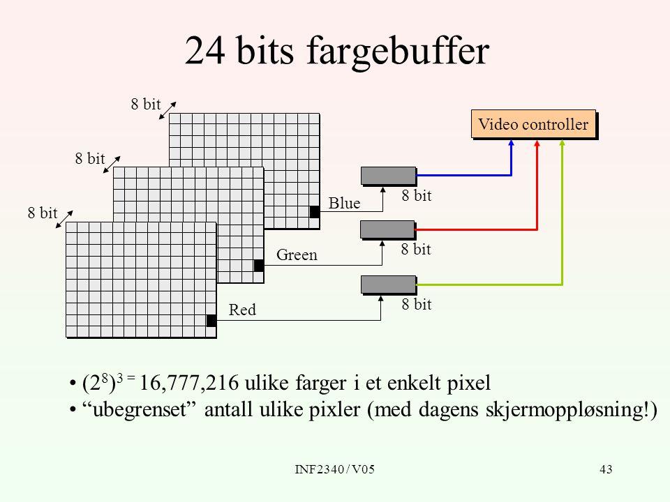 INF2340 / V0543 24 bits fargebuffer Video controller 8 bit Red Green Blue (2 8 ) 3 = 16,777,216 ulike farger i et enkelt pixel ubegrenset antall ulike pixler (med dagens skjermoppløsning!)