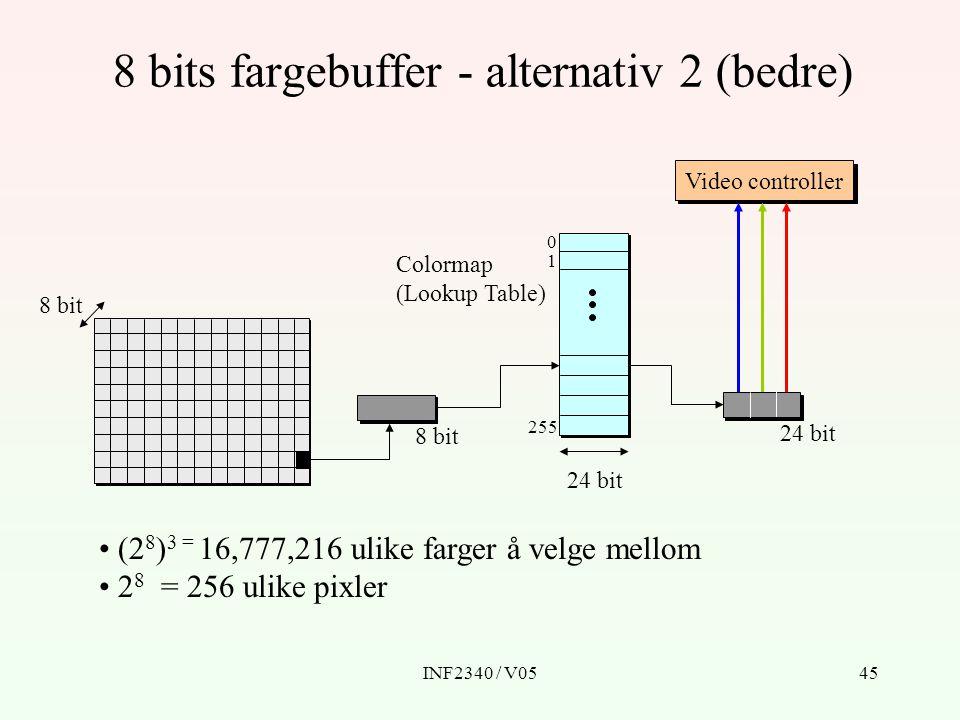 INF2340 / V0545 8 bits fargebuffer - alternativ 2 (bedre) Video controller 8 bit (2 8 ) 3 = 16,777,216 ulike farger å velge mellom 2 8 = 256 ulike pixler 24 bit 0 1 255 Colormap (Lookup Table)