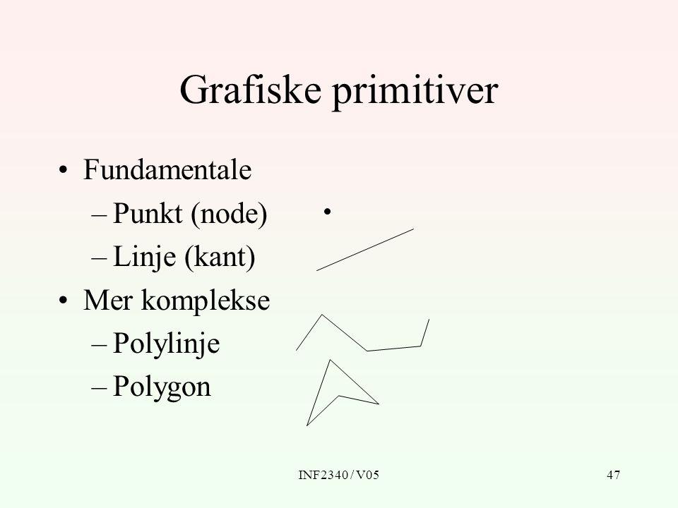 INF2340 / V0547 Grafiske primitiver Fundamentale –Punkt (node) –Linje (kant) Mer komplekse –Polylinje –Polygon