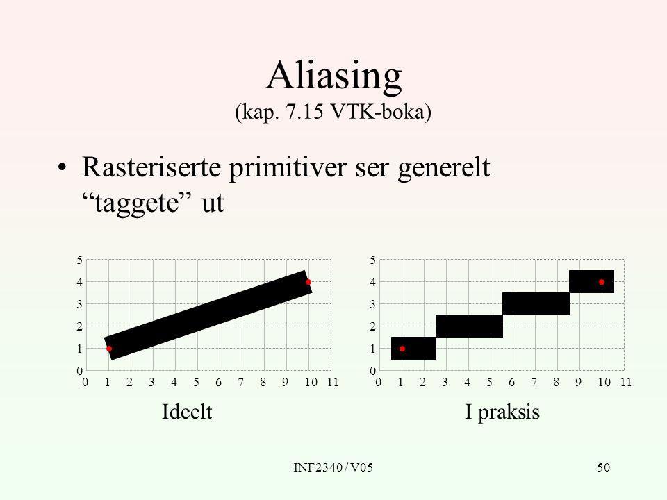 "INF2340 / V0550 Aliasing (kap. 7.15 VTK-boka) Rasteriserte primitiver ser generelt ""taggete"" ut 0 0 1234567891011 1 2 3 4 5 0 0 1234567891011 1 2 3 4"