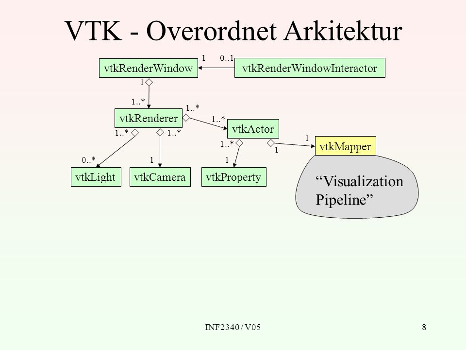 INF2340 / V058 VTK - Overordnet Arkitektur vtkRenderWindow vtkRenderWindowInteractor vtkRenderer vtkLightvtkCamera vtkActor vtkProperty vtkMapper Visualization Pipeline 1..* 1 0..*1 1..* 1 1 1 0..1 1..* 1