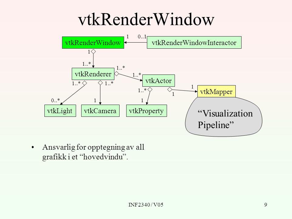 INF2340 / V059 vtkRenderWindow vtkRenderWindowInteractor vtkRenderer vtkLightvtkCamera vtkActor vtkProperty vtkMapper Ansvarlig for opptegning av all grafikk i et hovedvindu .
