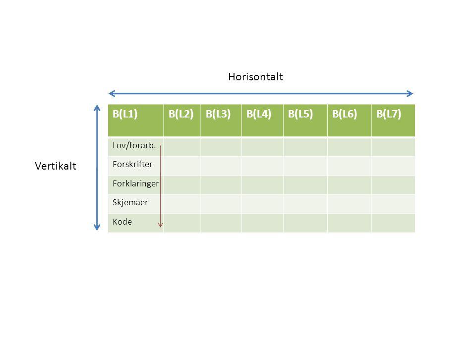 B(L1)B(L2)B(L3)B(L4)B(L5)B(L6)B(L7) Lov/forarb. Forskrifter Forklaringer Skjemaer Kode Horisontalt Vertikalt