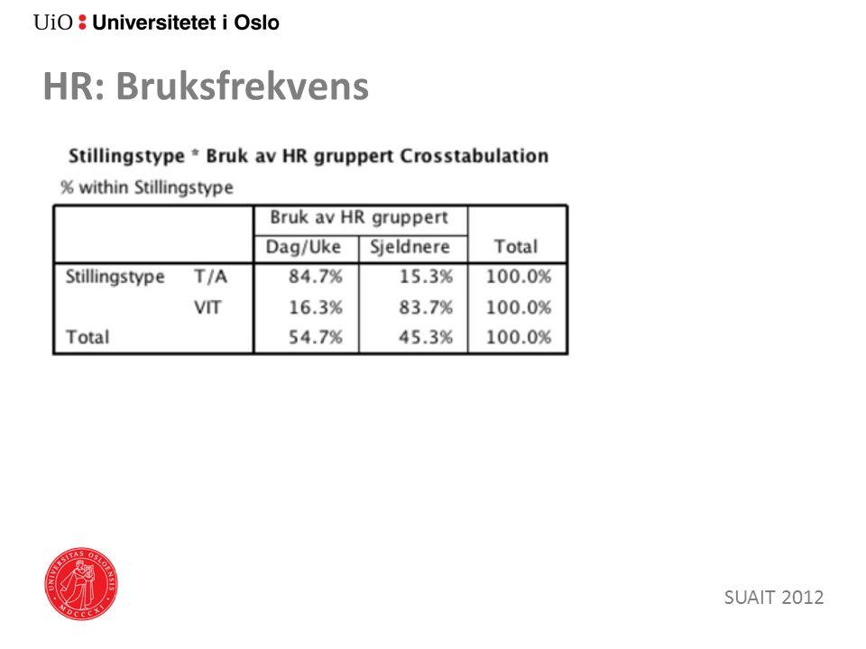 HR: Bruksfrekvens SUAIT 2012