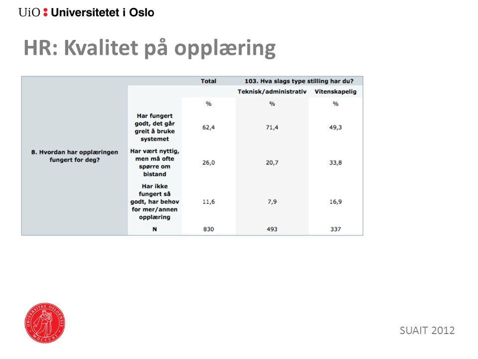 HR: Kvalitet på opplæring SUAIT 2012