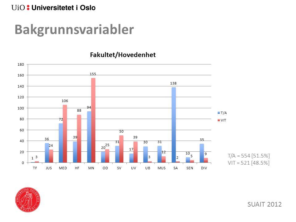 Bakgrunnsvariabler SUAIT 2012 T/A = 554 [51.5%] VIT = 521 [48.5%]