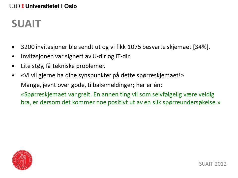 SUAIT 3200 invitasjoner ble sendt ut og vi fikk 1075 besvarte skjemaet [34%].