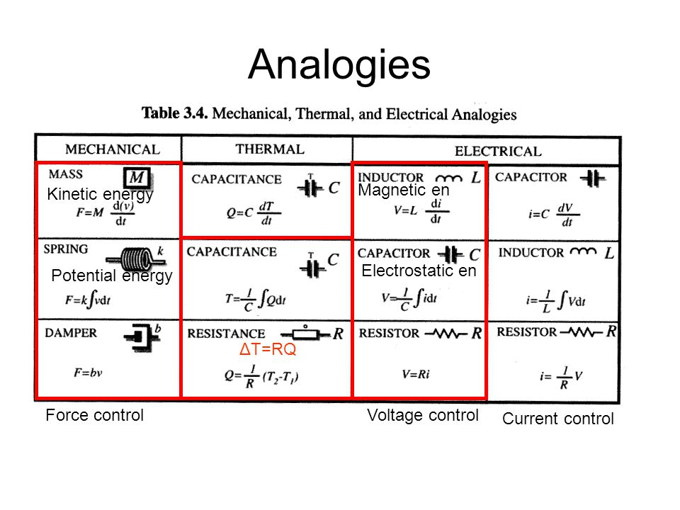 Analogies Kinetic energy Potential energy Magnetic en Electrostatic en Voltage control Current control Force control ΔT=RQ