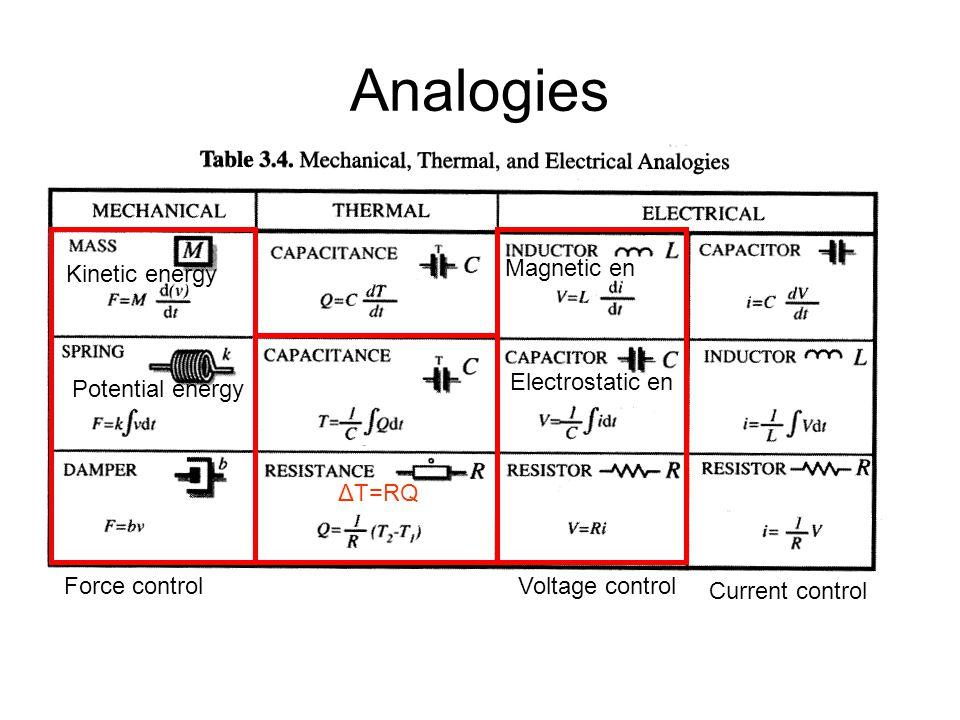 Analogies Kinetic energy Potential energy Magnetic en Electrostatic en Voltage control Current control Force control ΔT=RQ