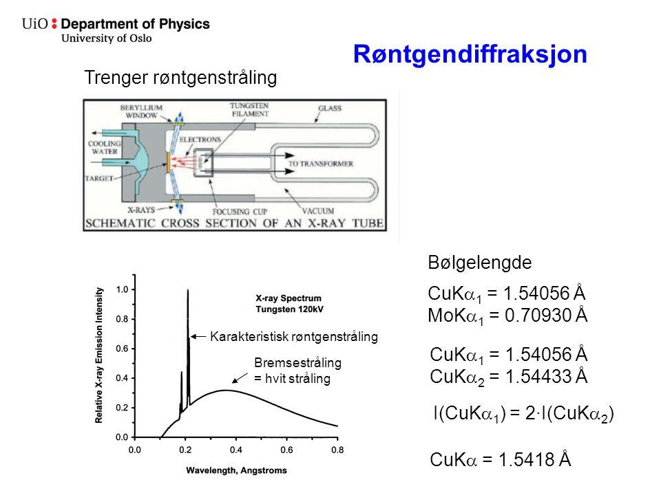 Røntgendiffraksjon Trenger røntgenstråling Bremsestråling = hvit stråling Karakteristisk røntgenstråling Bølgelengde CuK  1 = 1.54056 Å MoK  1 = 0.70930 Å CuK  1 = 1.54056 Å CuK  2 = 1.54433 Å CuK  = 1.5418 Å I(CuK  1 ) = 2·I(CuK  2 )