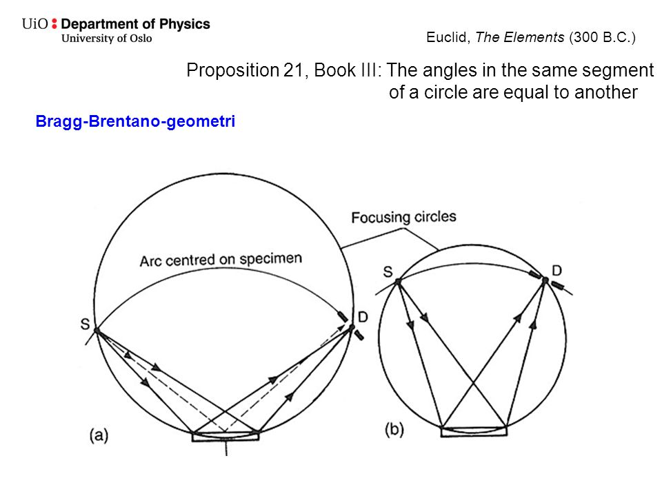 Bragg-Brentano-geometri Euclid, The Elements (300 B.C.) Proposition 21, Book III: The angles in the same segment of a circle are equal to another