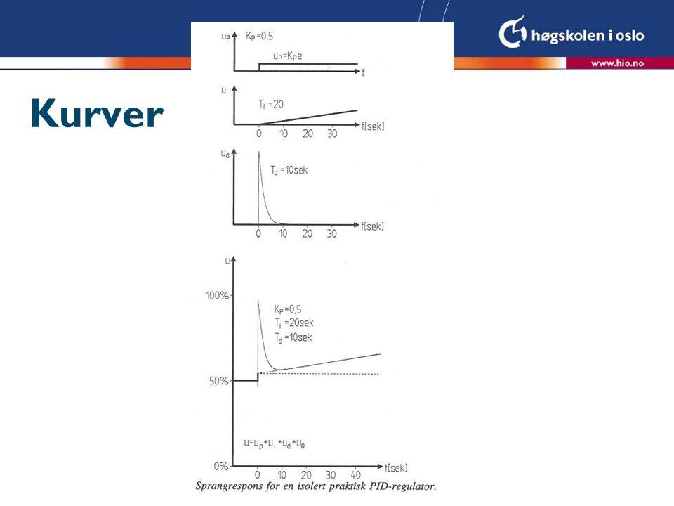 Kurve p-regulator U = Kp·r = 1·50 = 50