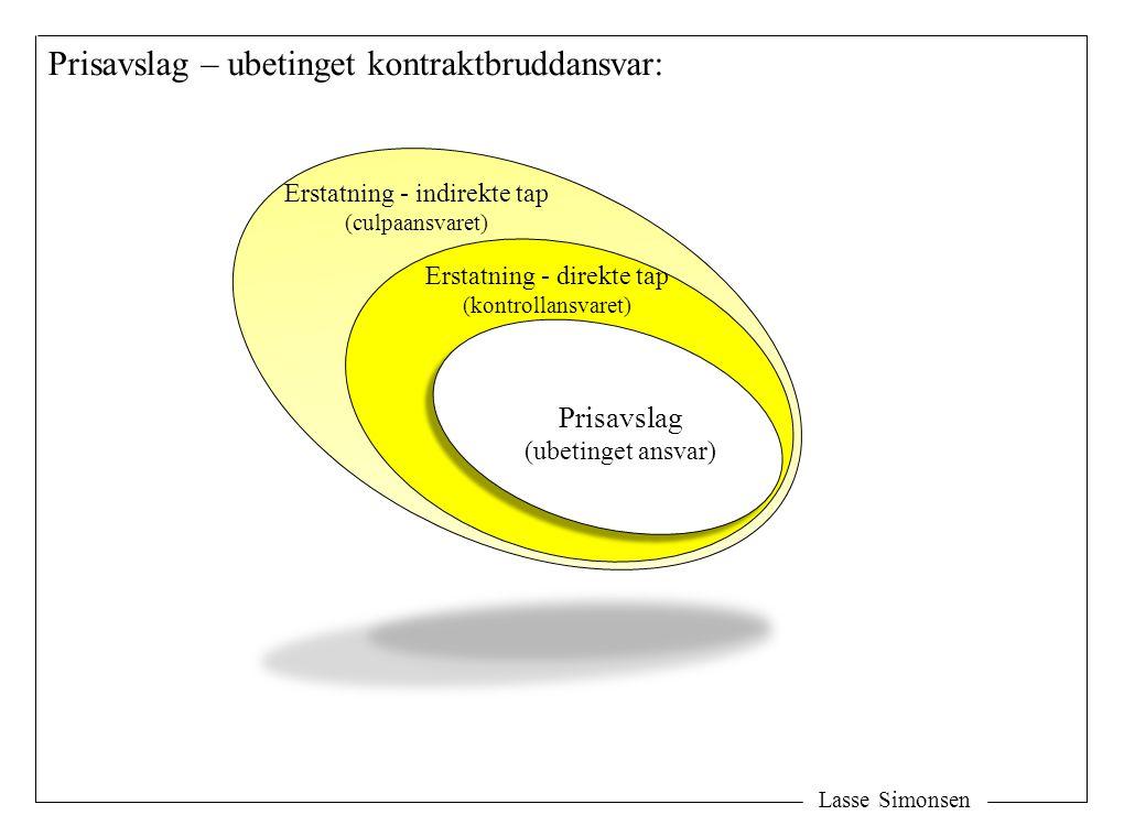 Lasse Simonsen Erstatning - direkte tap (kontrollansvaret) Prisavslag (ubetinget ansvar) Prisavslag – ubetinget kontraktbruddansvar: Erstatning - indirekte tap (culpaansvaret)