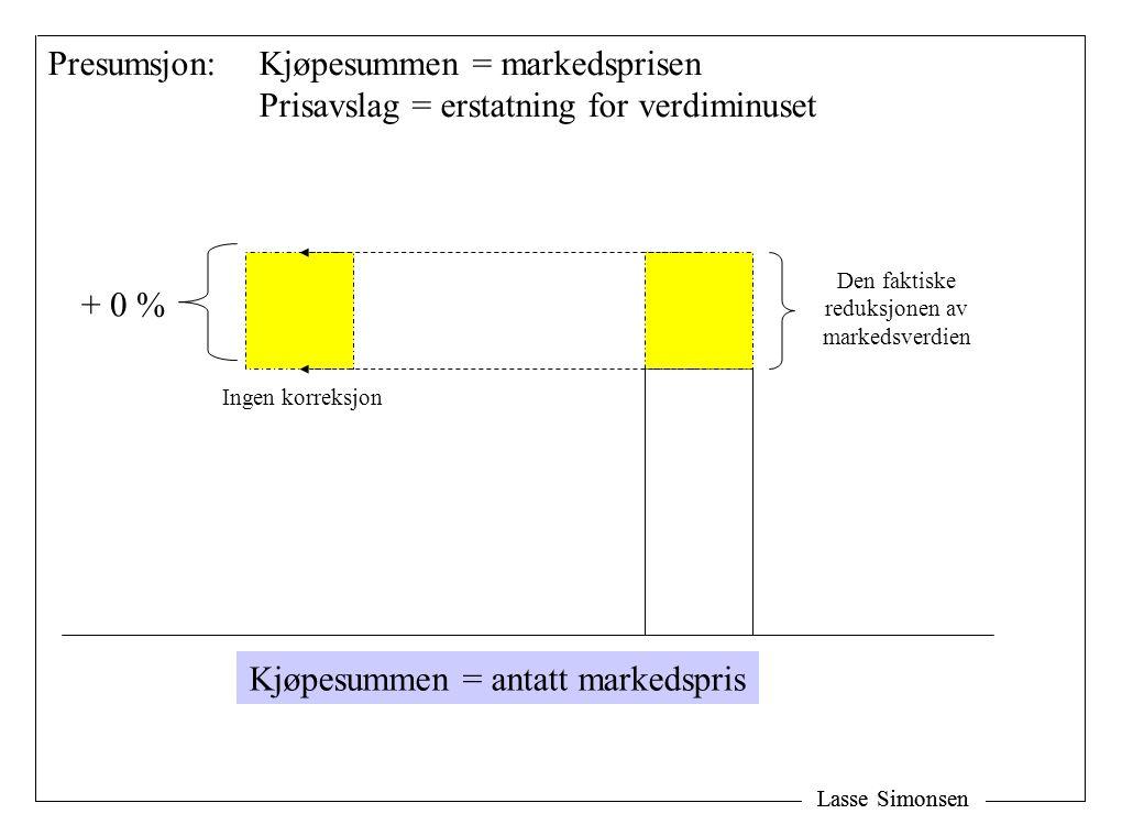 Lasse Simonsen Ingen korreksjon + 0 % Presumsjon: Kjøpesummen = markedsprisen Prisavslag = erstatning for verdiminuset Den faktiske reduksjonen av markedsverdien Kjøpesummen = antatt markedspris