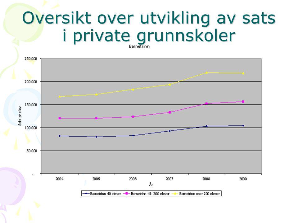 Oversikt over utvikling av sats i private grunnskoler