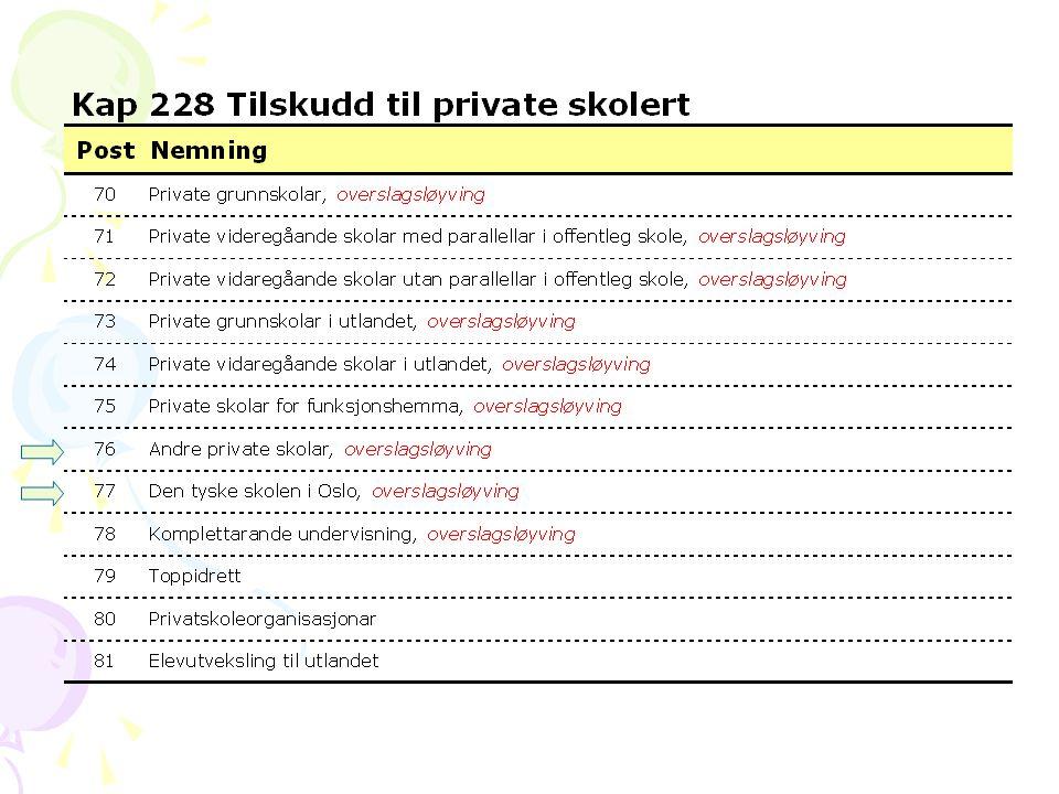 Satser for videregående private skoler i Norge 2009
