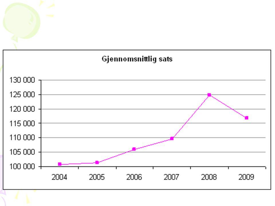 Satsene for 2009 for private grunnskoler i Norge fra 1. januar 2009: