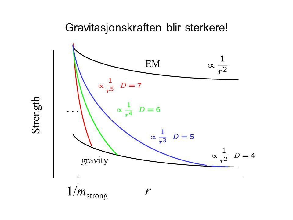 gravity EM Strength r 1/m strong … Gravitasjonskraften blir sterkere!