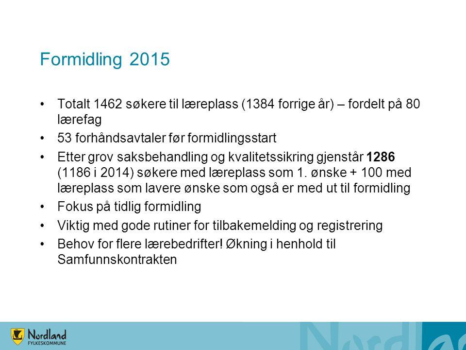 Formidling 2015 Totalt 1462 søkere til læreplass (1384 forrige år) – fordelt på 80 lærefag 53 forhåndsavtaler før formidlingsstart Etter grov saksbehandling og kvalitetssikring gjenstår 1286 (1186 i 2014) søkere med læreplass som 1.