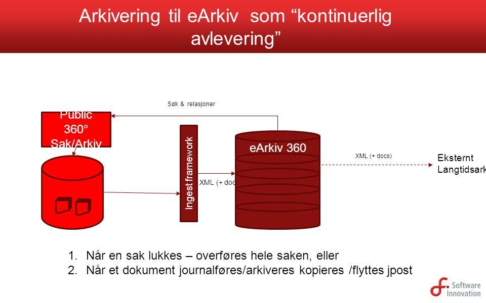 """Arkivering til eArkiv som """"kontinuerlig avlevering"""" XML (+ docs) Ingest framework Eksternt Langtidsarkiv Public 360° Sak/Arkiv XML (+ docs) eArkiv 360"""