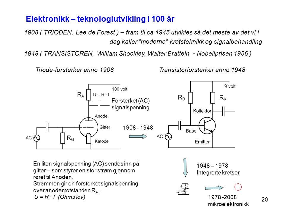20 1908 ( TRIODEN, Lee de Forest ) – fram til ca 1945 utvikles så det meste av det vi i dag kaller moderne kretsteknikk og signalbehandling 1948 ( TRANSISTOREN, William Shockley, Walter Brattein - Nobellprisen 1956 ) Triode-forsterker anno 1908Transistorforsterker anno 1948 En liten signalspenning (AC) sendes inn på gitter – som styrer en stor strøm gjennom røret til Anoden.