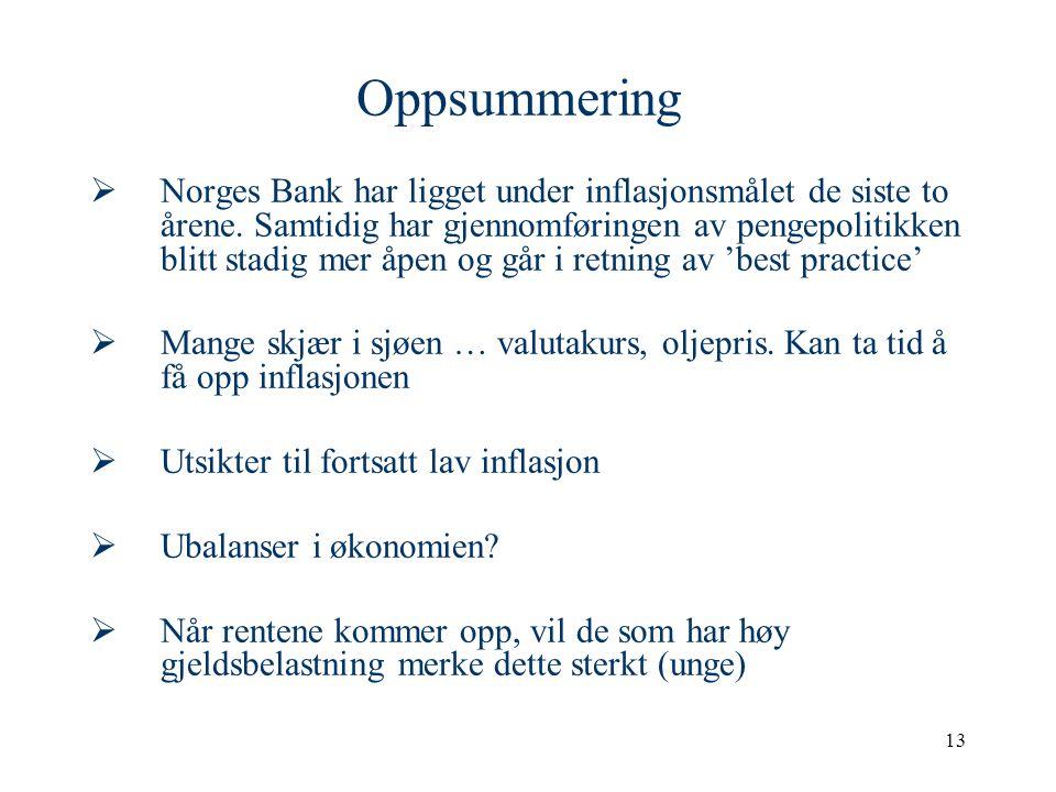 13 Oppsummering  Norges Bank har ligget under inflasjonsmålet de siste to årene.