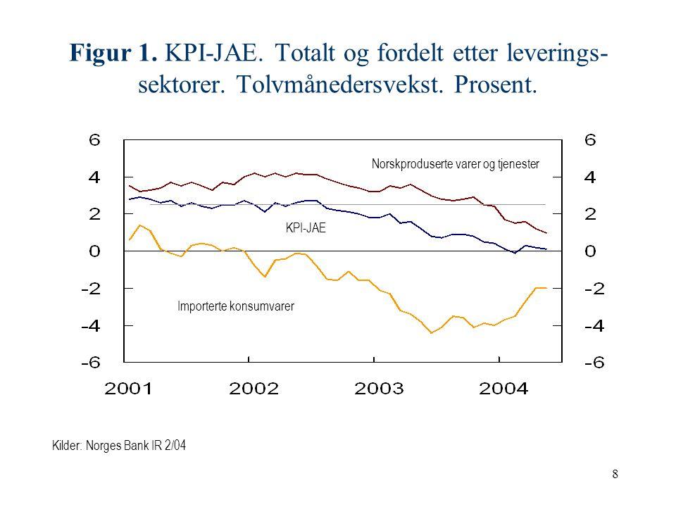 8 Figur 1.KPI-JAE. Totalt og fordelt etter leverings- sektorer.