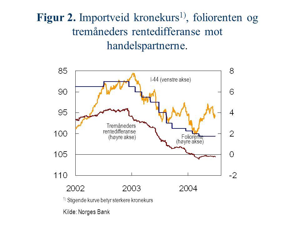 1) Stigende kurve betyr sterkere kronekurs Kilde: Norges Bank Figur 2.