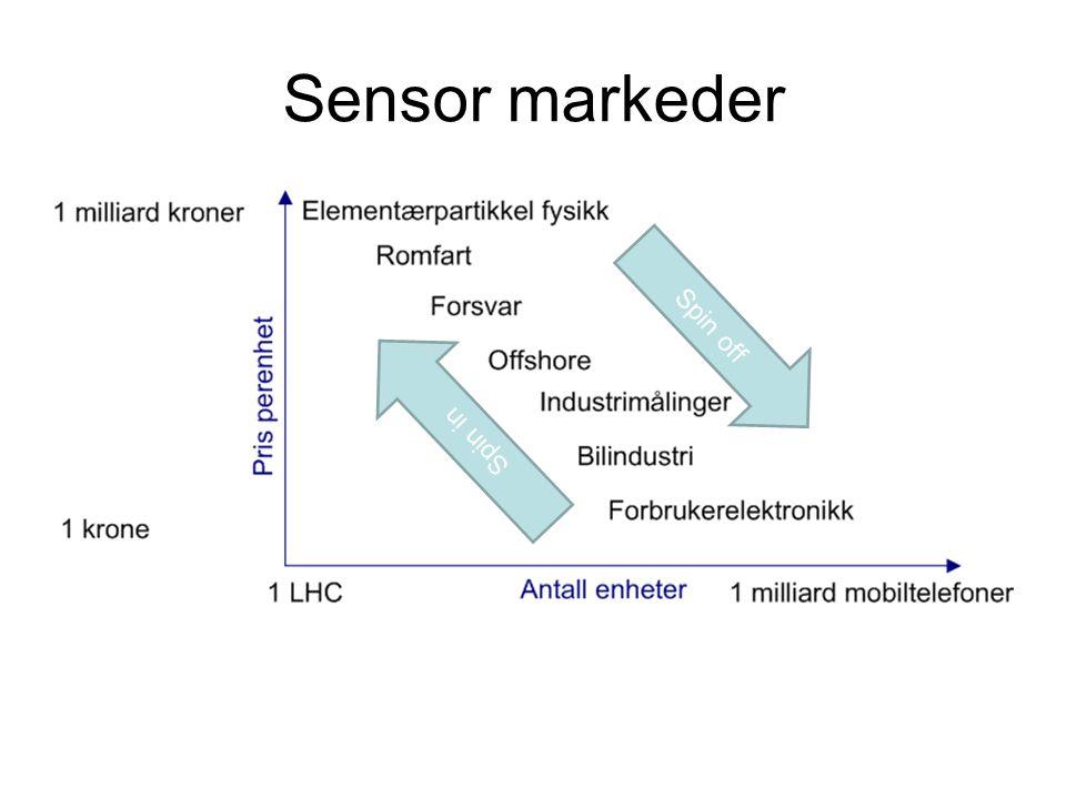 Sensor markeder Spin off Spin in