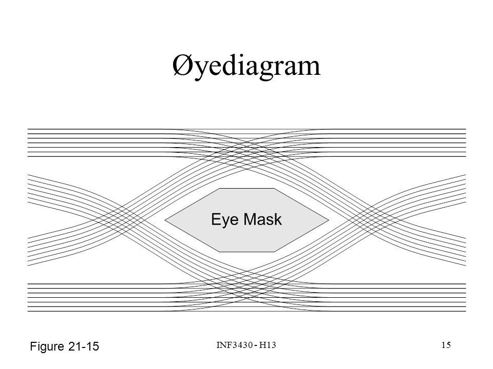 INF3430 - H1315 Figure 21-15 Øyediagram