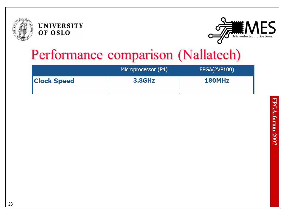 FPGA-forum 2007 23 Performance comparison (Nallatech)