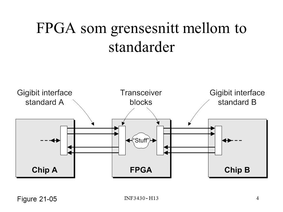 INF3430 - H134 Figure 21-05 FPGA som grensesnitt mellom to standarder