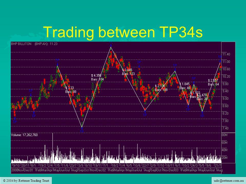 udo@rettmer.com.au © 2004 by Rettmer Trading Trust Trading between TP34s