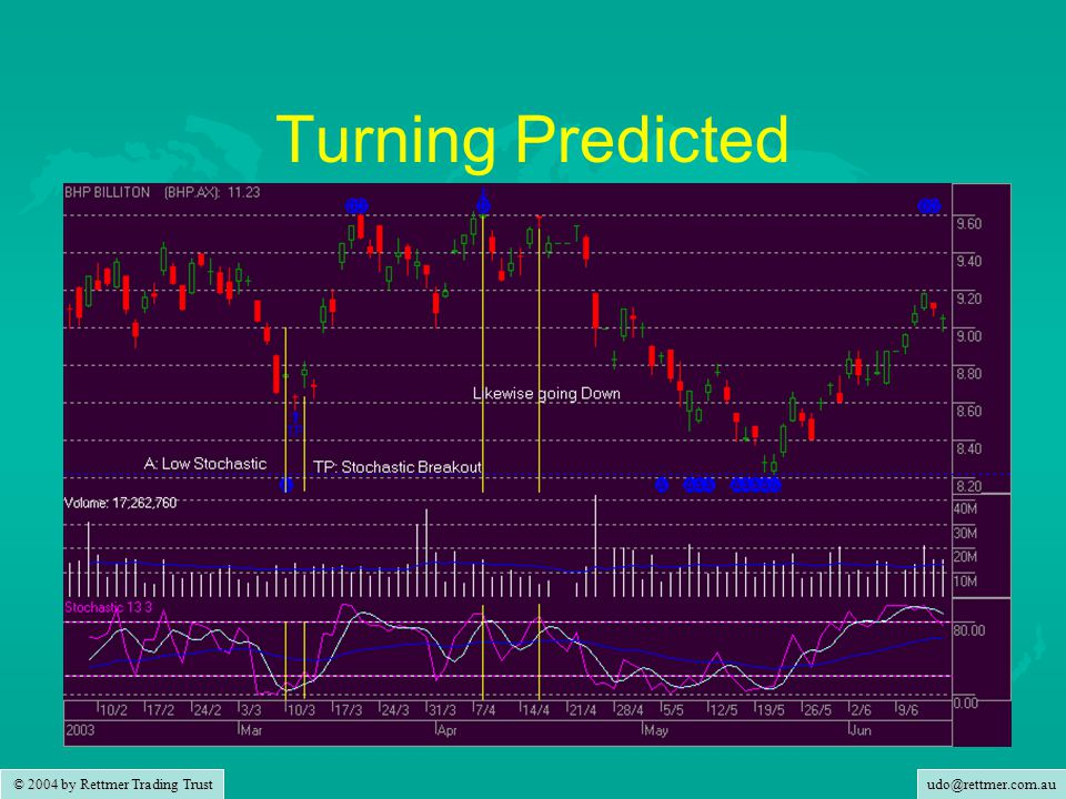 udo@rettmer.com.au © 2004 by Rettmer Trading Trust Turning Predicted