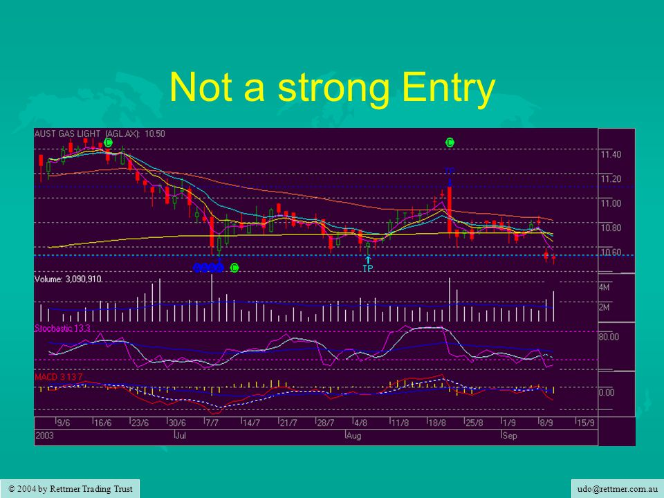 udo@rettmer.com.au © 2004 by Rettmer Trading Trust Not a strong Entry