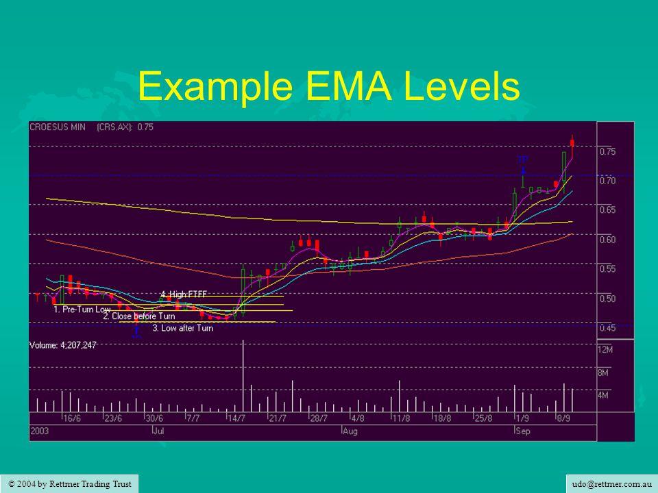 udo@rettmer.com.au © 2004 by Rettmer Trading Trust Example EMA Levels
