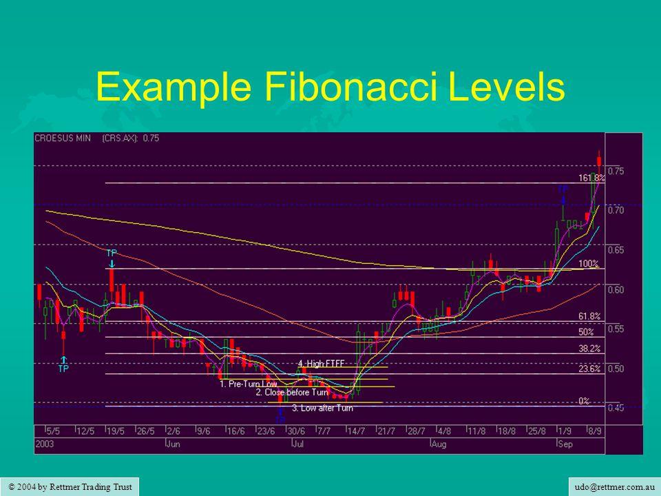 udo@rettmer.com.au © 2004 by Rettmer Trading Trust Example Fibonacci Levels