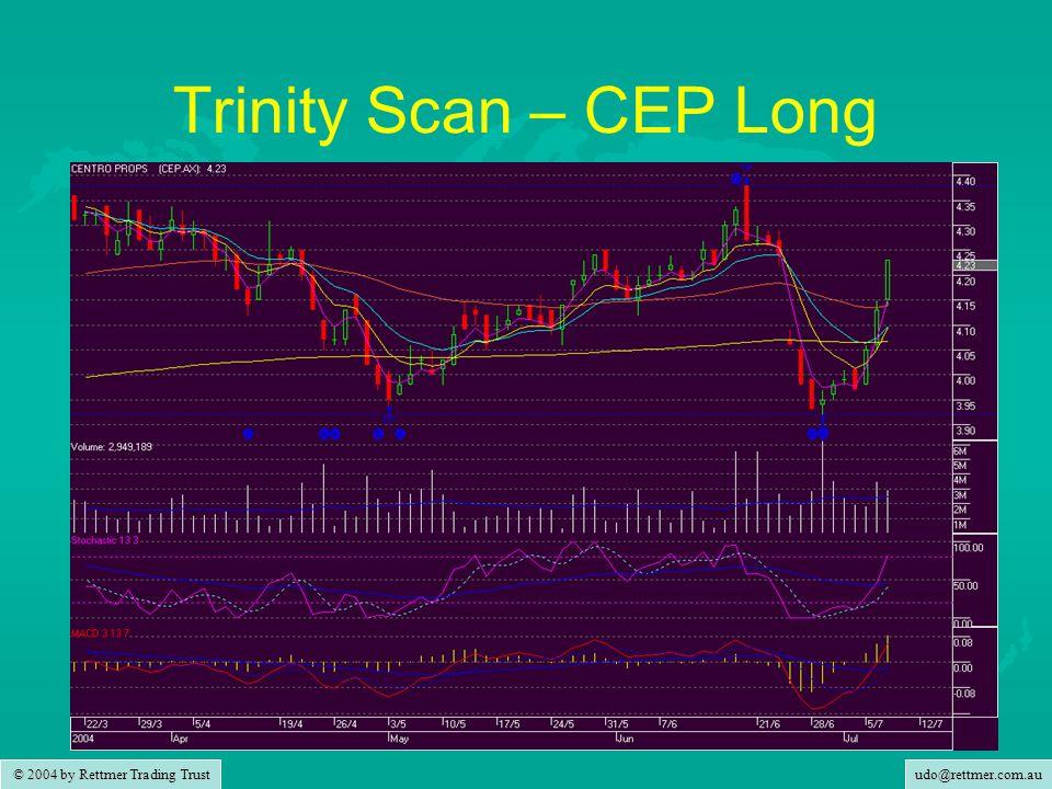 udo@rettmer.com.au © 2004 by Rettmer Trading Trust Trinity Scan – CEP Long
