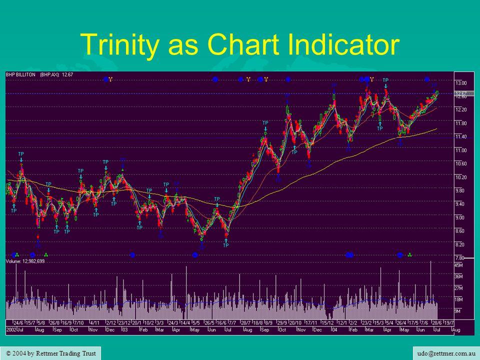udo@rettmer.com.au © 2004 by Rettmer Trading Trust Trinity as Chart Indicator