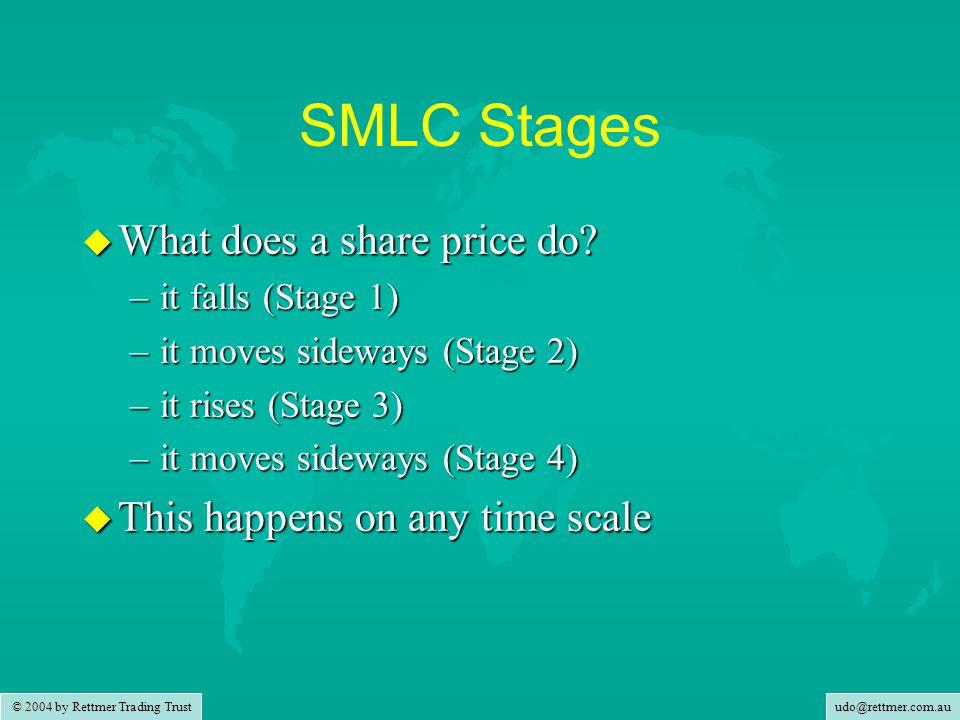 udo@rettmer.com.au © 2004 by Rettmer Trading Trust SMLC Stages u What does a share price do.