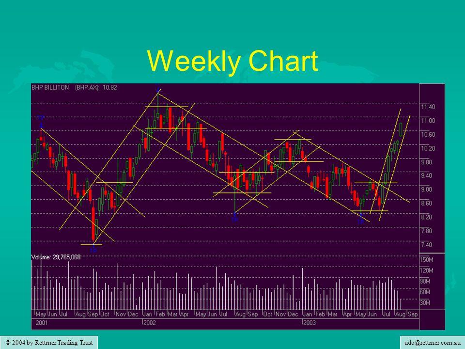 udo@rettmer.com.au © 2004 by Rettmer Trading Trust Weekly Chart